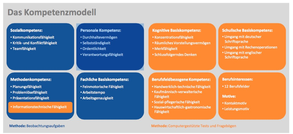 Kompetenzmodell Profil AC